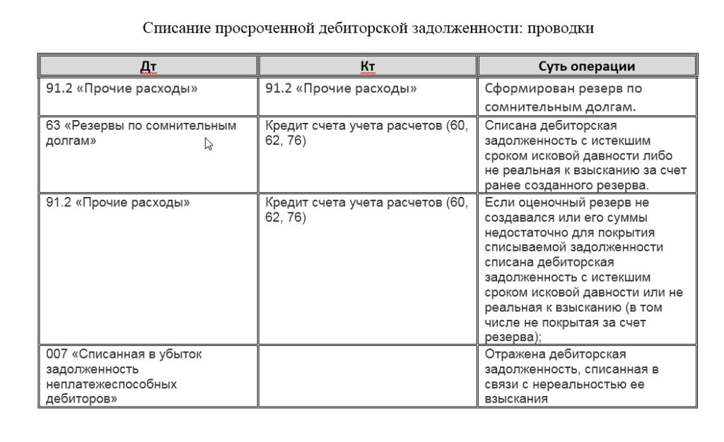 Списание просроченной деб. задолженности, проводки