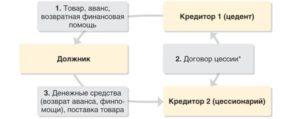 Схема договора цессии