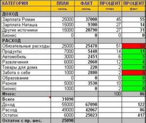 Доходы и расходы в таблице